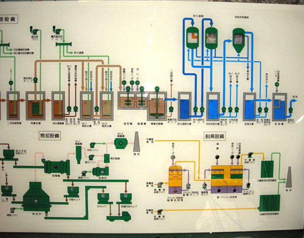 廃水処理2